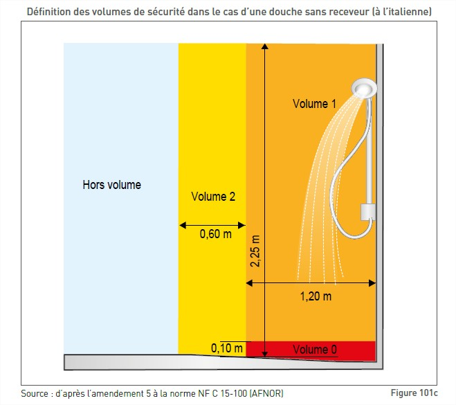 Volume Salle De Bain Alimentation De L Installation Forum